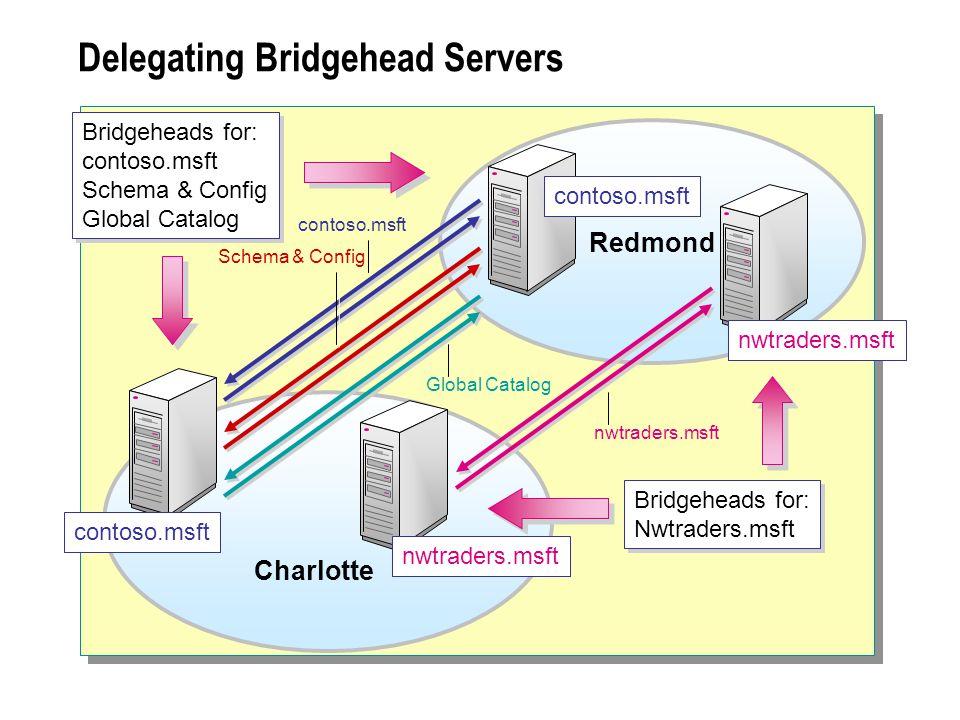 Delegating Bridgehead Servers Charlotte Redmond contoso.msft Bridgeheads for: contoso.msft Schema & Config Global Catalog Bridgeheads for: contoso.msft Schema & Config Global Catalog Bridgeheads for: Nwtraders.msft Bridgeheads for: Nwtraders.msft Global Catalog nwtraders.msft contoso.msft nwtraders.msft Schema & Config contoso.msft nwtraders.msft