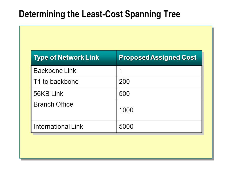 Type of Network Link Proposed Assigned Cost Determining the Least-Cost Spanning Tree Backbone Link1 T1 to backbone200 56KB Link500 Branch Office 1000 International Link5000