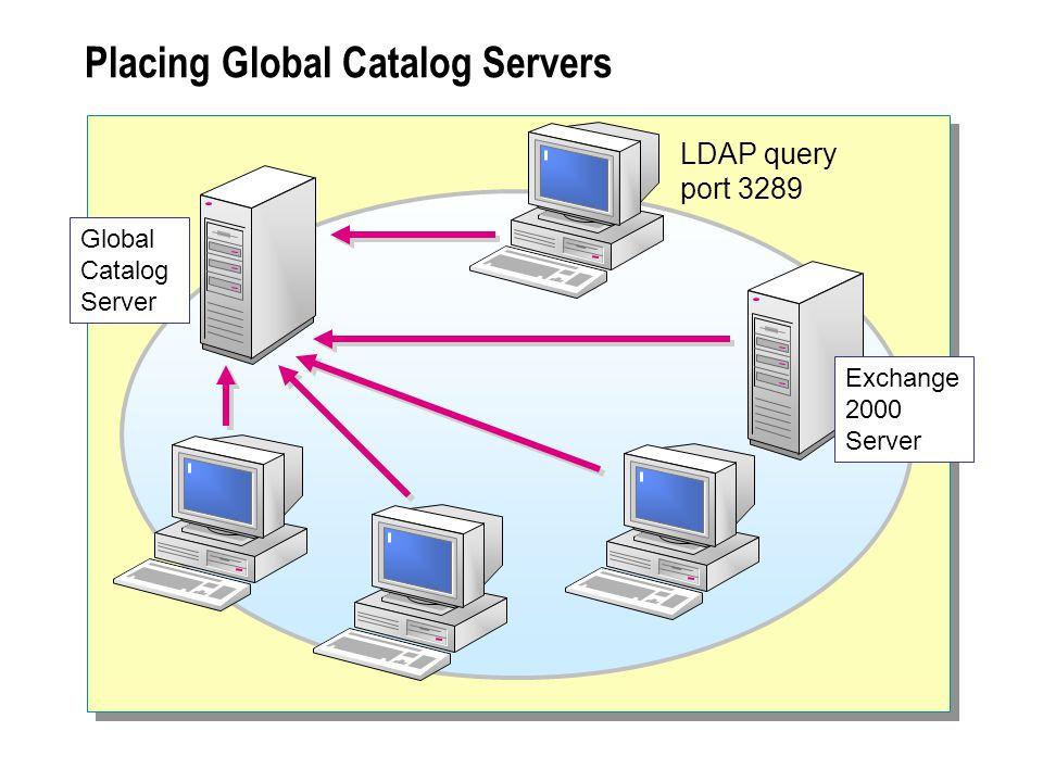 Placing Global Catalog Servers Global Catalog Server LDAP query port 3289 Exchange 2000 Server