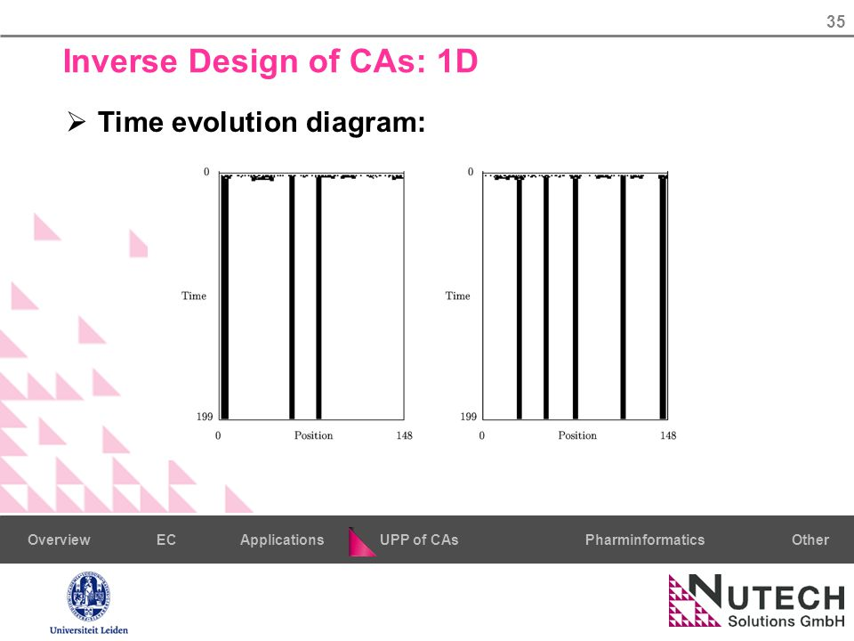 35 PharminformaticsOtherECUPP of CAsApplicationsOverview Inverse Design of CAs: 1D  Time evolution diagram: