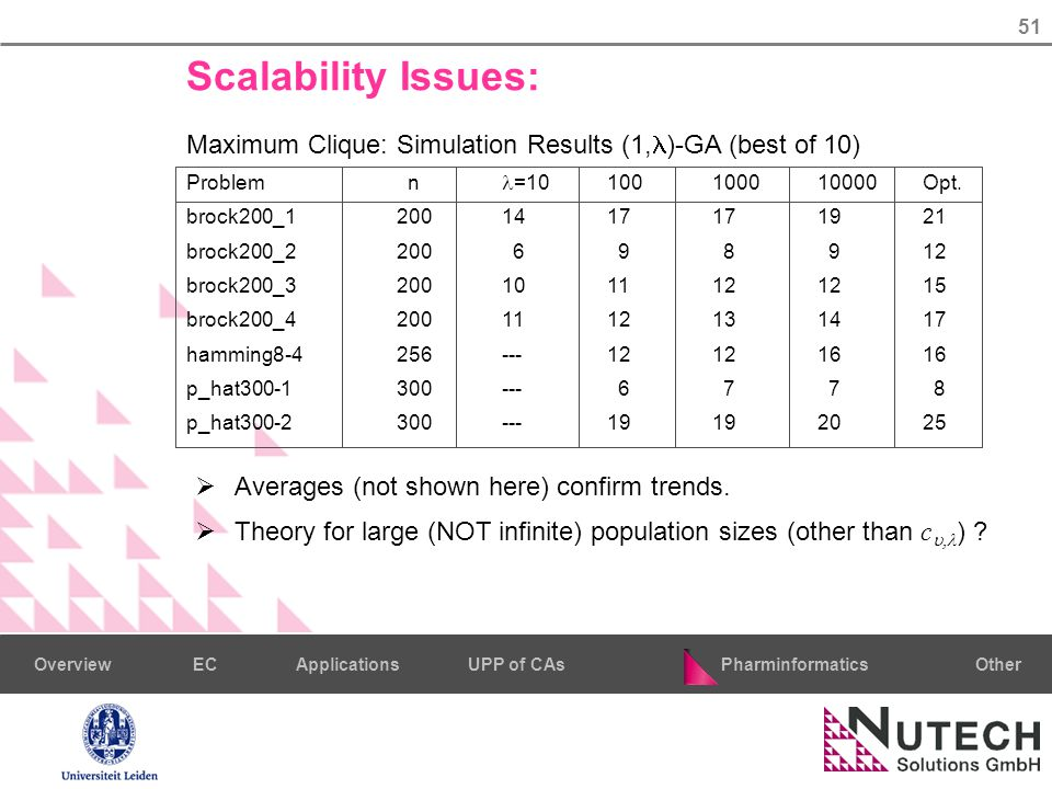 51 PharminformaticsOtherECUPP of CAsApplicationsOverview Scalability Issues: Maximum Clique: Simulation Results (1, )-GA (best of 10) Problem n =10100100010000Opt.