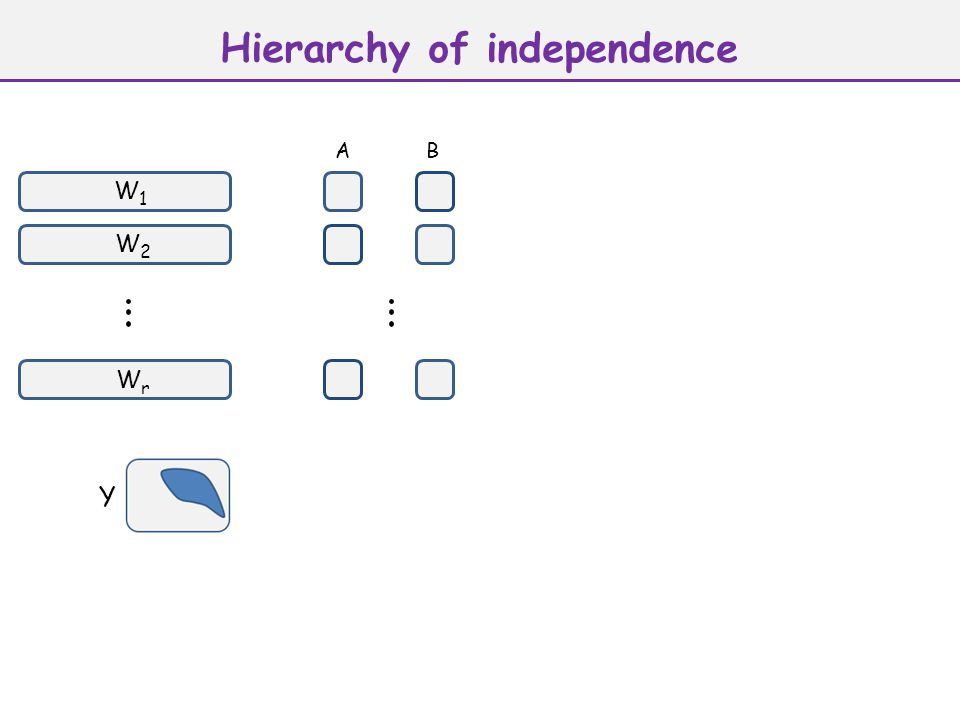 Hierarchy of independence W1W1 W2W2 WrWr Y AB