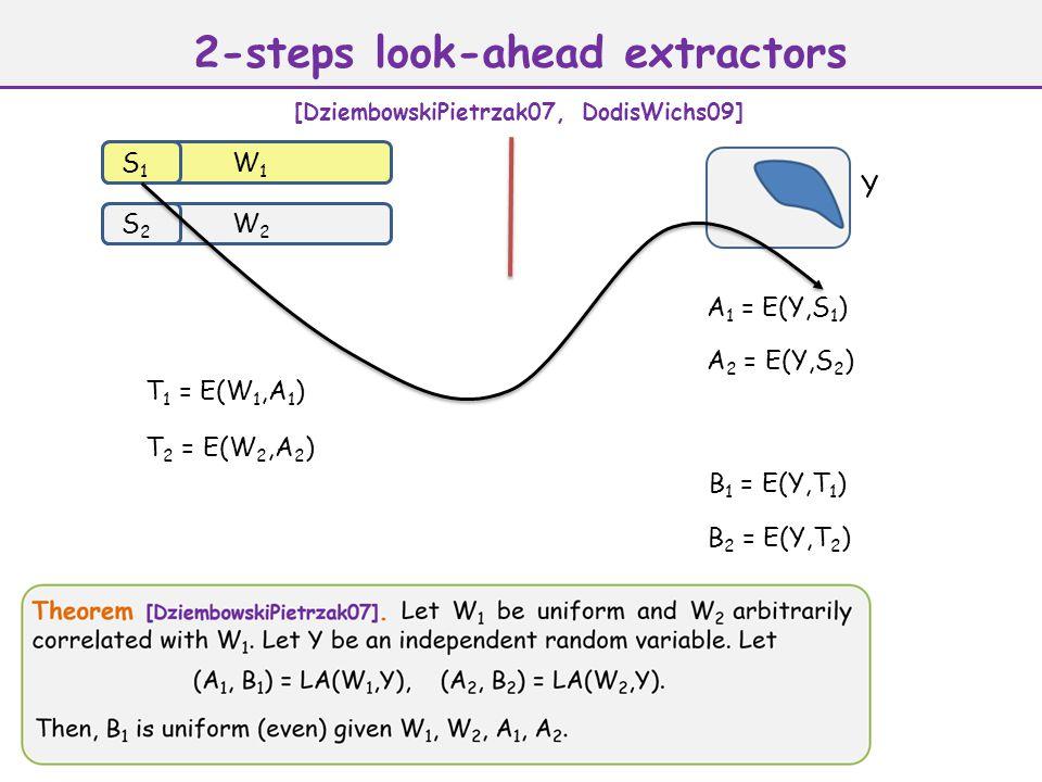 A 1 = E(Y,S 1 ) Y W1W1 S1S1 W2W2 S2S2 A 2 = E(Y,S 2 ) T 1 = E(W 1,A 1 ) T 2 = E(W 2,A 2 ) B 1 = E(Y,T 1 ) B 2 = E(Y,T 2 ) 2-steps look-ahead extractors [DziembowskiPietrzak07, DodisWichs09]