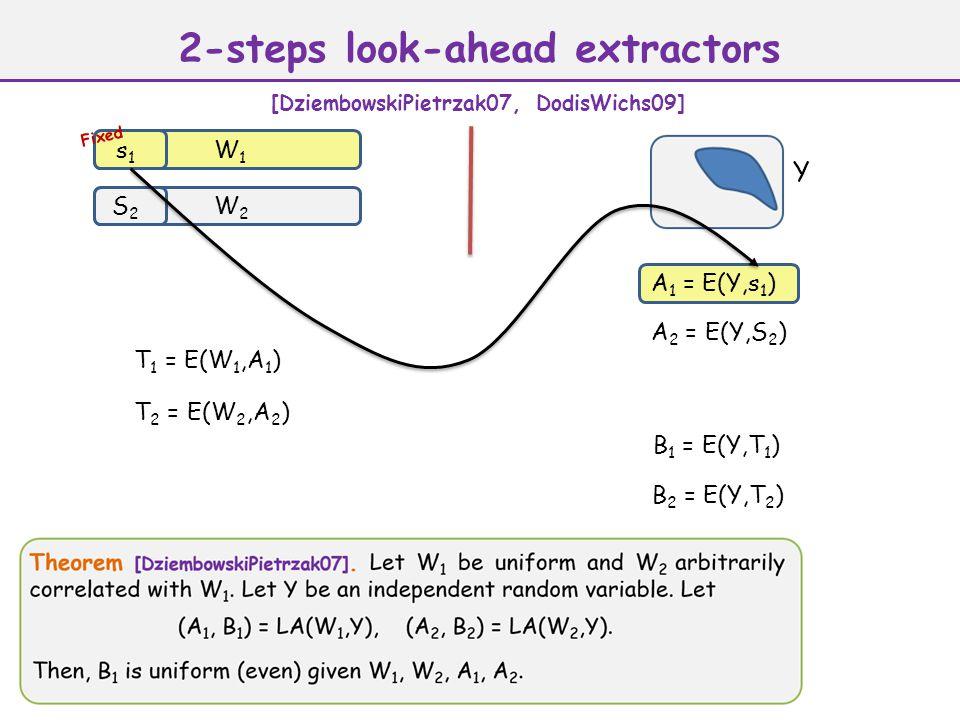 A 1 = E(Y,s 1 ) Y W1W1 s1s1 W2W2 S2S2 A 2 = E(Y,S 2 ) T 1 = E(W 1,A 1 ) T 2 = E(W 2,A 2 ) B 2 = E(Y,T 2 ) Fixed 2-steps look-ahead extractors [DziembowskiPietrzak07, DodisWichs09] B 1 = E(Y,T 1 )