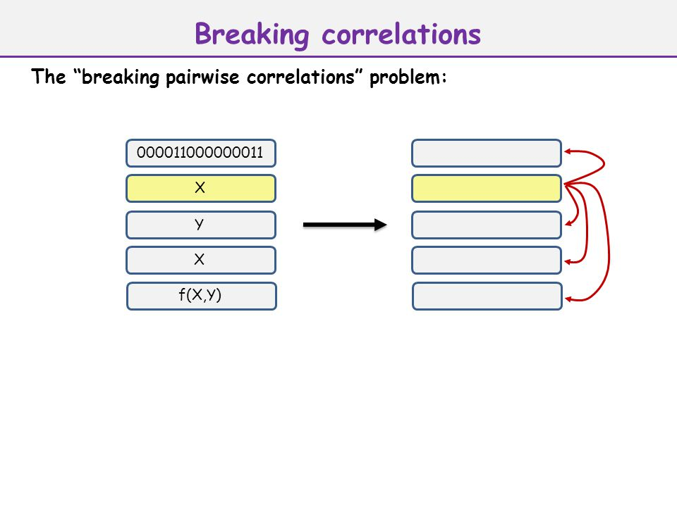 Breaking correlations 000011000000011 X Y X f(X,Y) The breaking pairwise correlations problem: