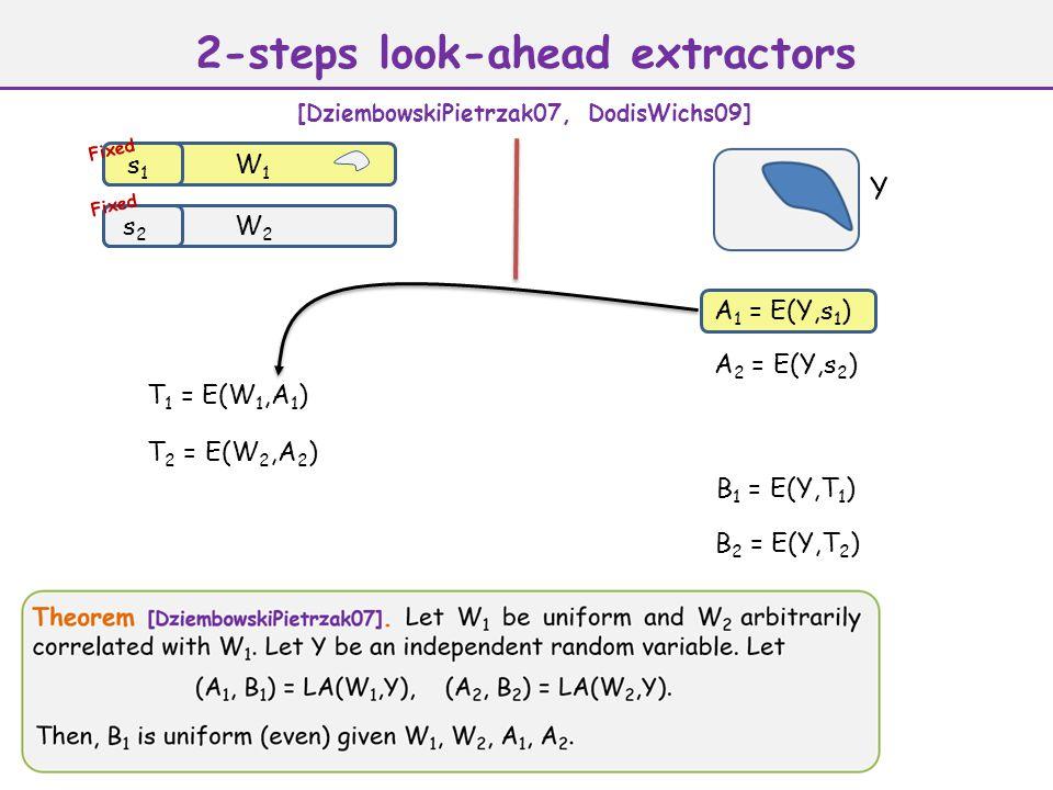 A 1 = E(Y,s 1 ) Y W1W1 s1s1 W2W2 s2s2 A 2 = E(Y,s 2 ) T 1 = E(W 1,A 1 ) T 2 = E(W 2,A 2 ) B 2 = E(Y,T 2 ) Fixed 2-steps look-ahead extractors [DziembowskiPietrzak07, DodisWichs09] Fixed B 1 = E(Y,T 1 )