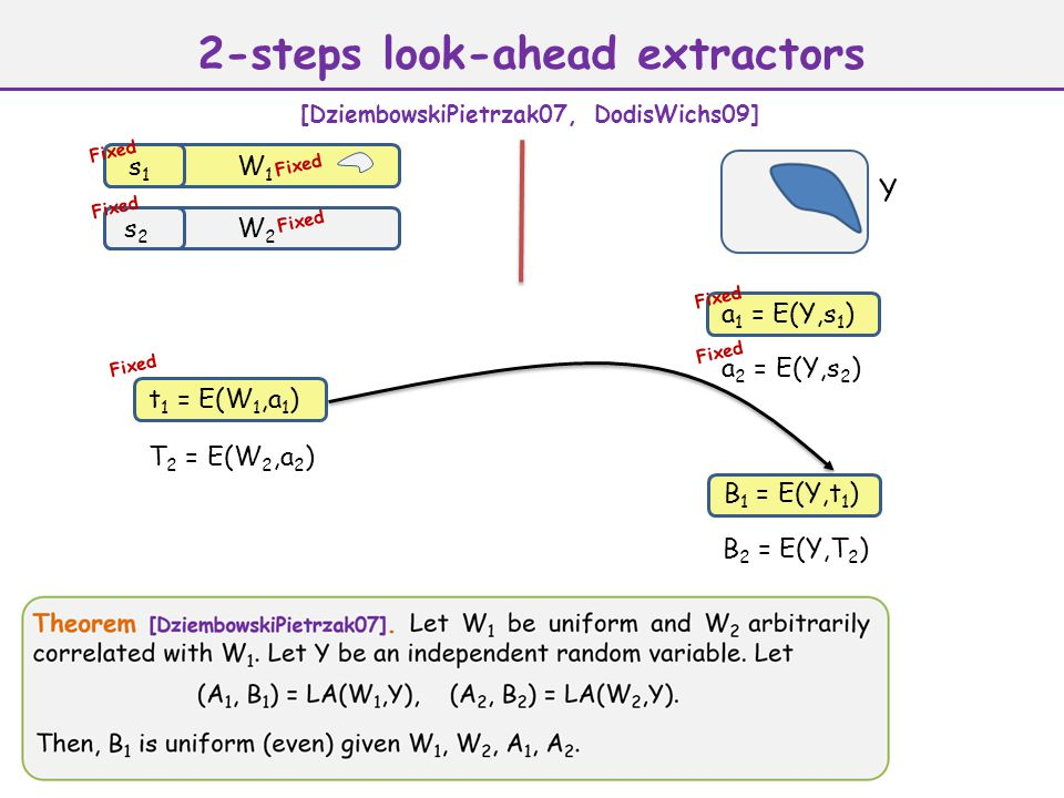a 1 = E(Y,s 1 ) Y W1W1 s1s1 W2W2 s2s2 a 2 = E(Y,s 2 ) t 1 = E(W 1,a 1 ) T 2 = E(W 2,a 2 ) B 2 = E(Y,T 2 ) Fixed 2-steps look-ahead extractors [DziembowskiPietrzak07, DodisWichs09] Fixed B 1 = E(Y,t 1 ) Fixed