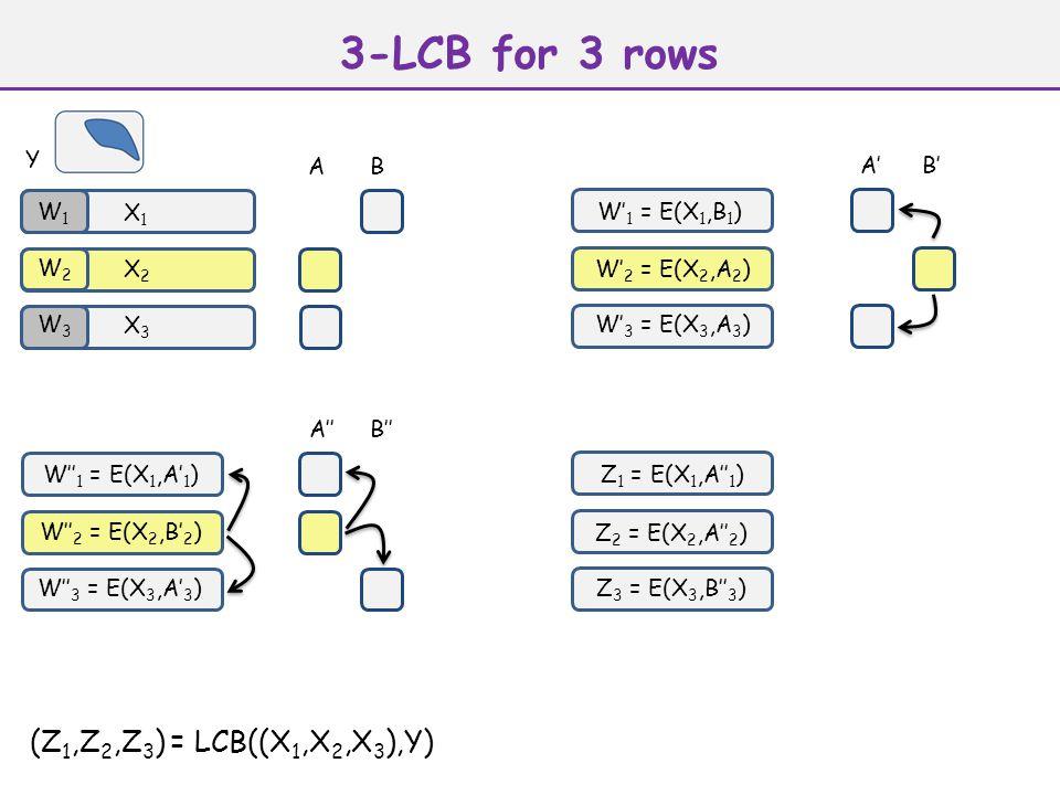 X1X1 AB W' 1 = E(X 1,B 1 ) W' 2 = E(X 2,A 2 ) W' 3 = E(X 3,A 3 ) A'B' A''B'' X2X2 X3X3 Z 1 = E(X 1,A'' 1 ) Z 2 = E(X 2,A'' 2 ) Z 3 = E(X 3,B'' 3 ) W'' 1 = E(X 1,A' 1 ) W'' 2 = E(X 2,B' 2 ) W'' 3 = E(X 3,A' 3 ) 3-LCB for 3 rows Y W1W1 W2W2 W3W3 (Z 1,Z 2,Z 3 ) = LCB((X 1,X 2,X 3 ),Y)