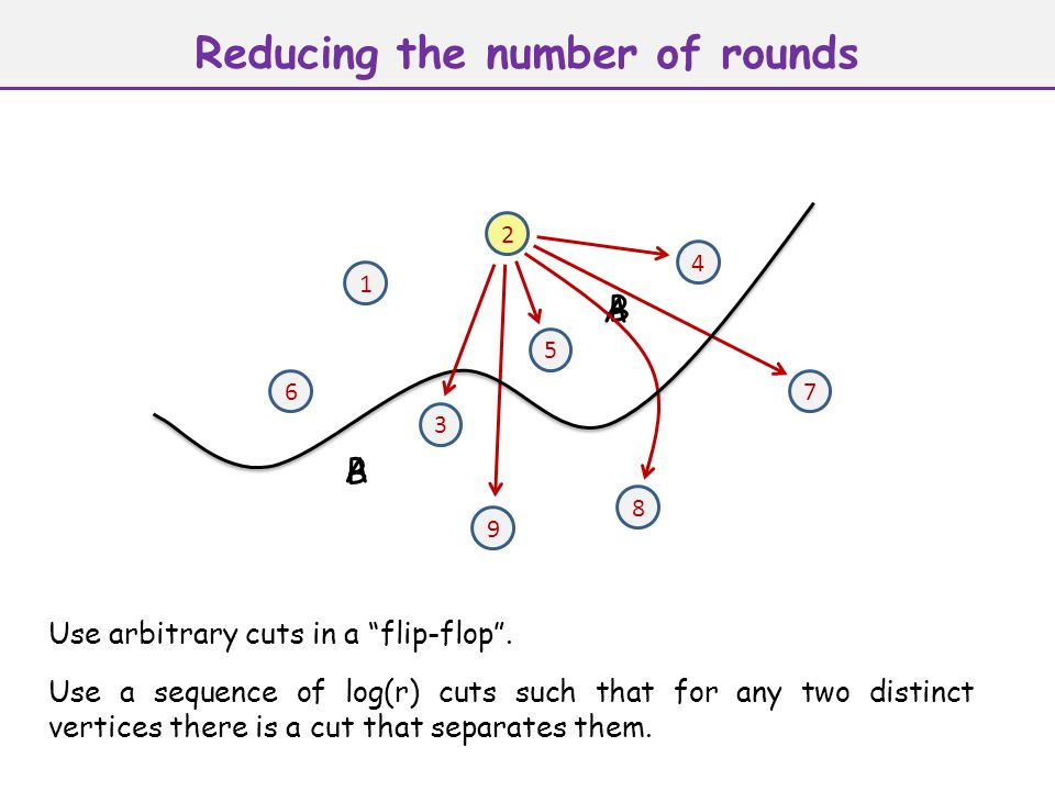 Reducing the number of rounds 1 2 3 4 5 67 8 9 A B B A Use a sequence of log(r) cuts such that for any two distinct vertices there is a cut that separ