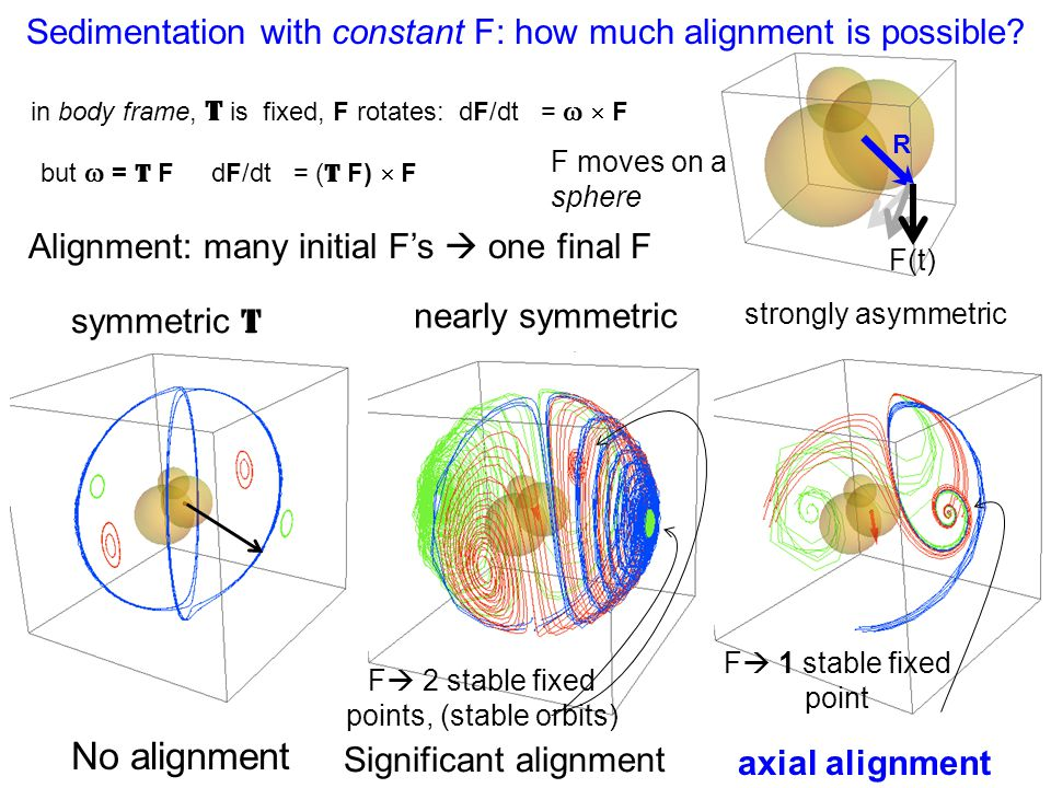 Sedimentation with constant F: how much alignment is possible? in body frame, T is fixed, F rotates: dF/dt =   F but  = T F dF/dt = ( T F)  F R F(