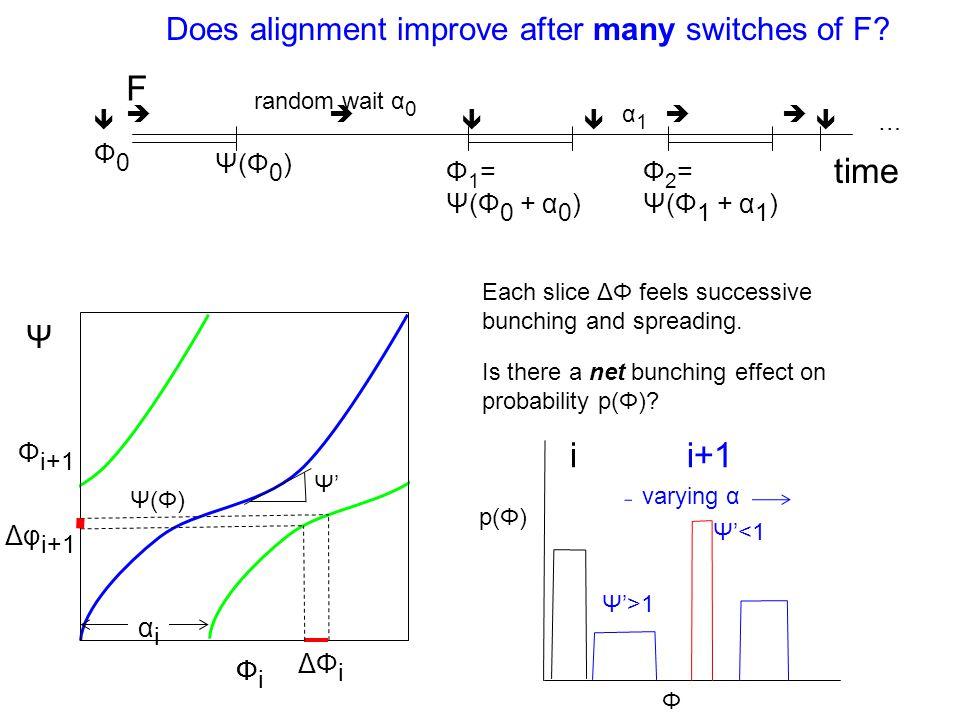 ΦiΦi Does alignment improve after many switches of F.