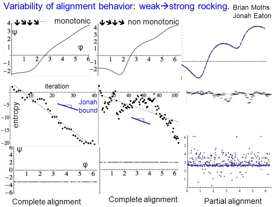 Variability of alignment behavior: weak  strong rocking. Brian Moths Jonah Eaton Φ Complete alignment Partial alignment non monotonic monotonic ψ φ C