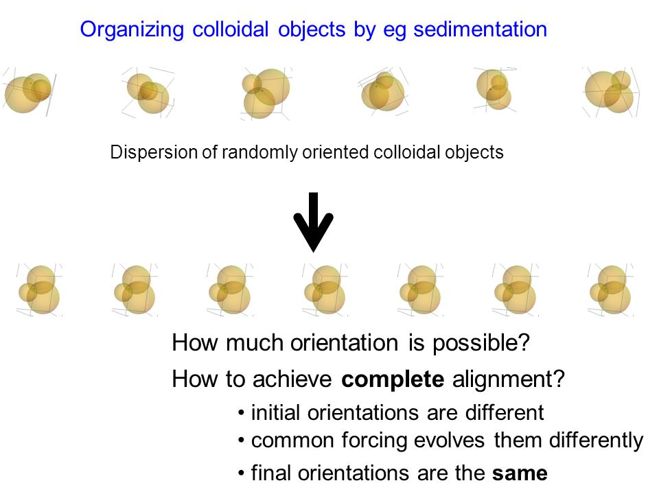 Organizing colloidal objects by eg sedimentation Dispersion of randomly oriented colloidal objects How much orientation is possible? How to achieve co