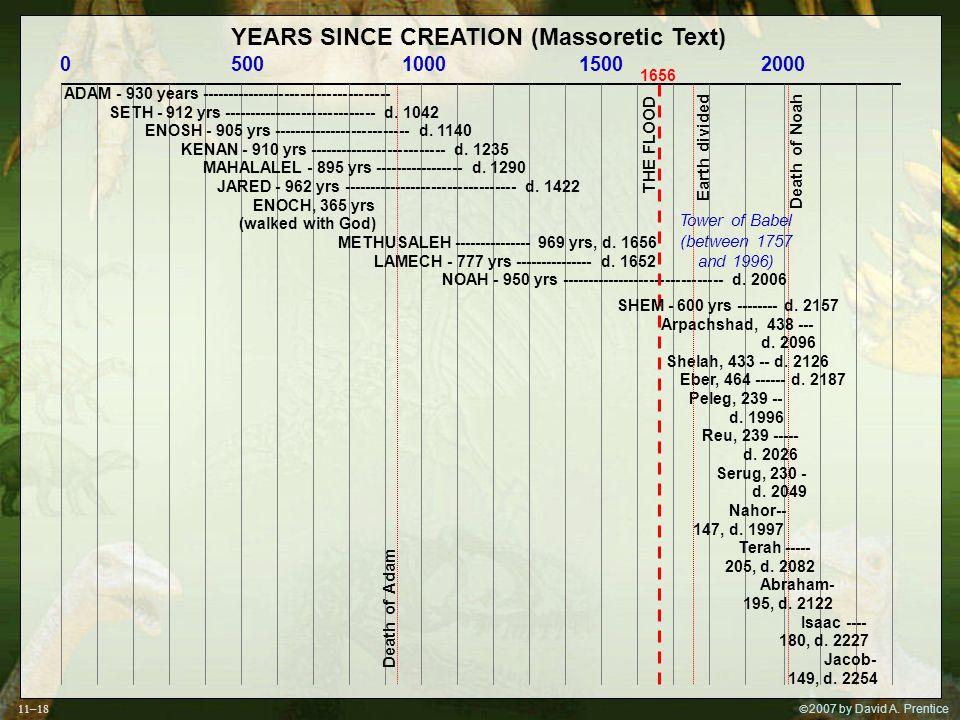  2007 by David A. Prentice YEARS SINCE CREATION (Massoretic Text) 0 500 1000 1500 2000 ADAM - 930 years ------------------------------------ SETH -