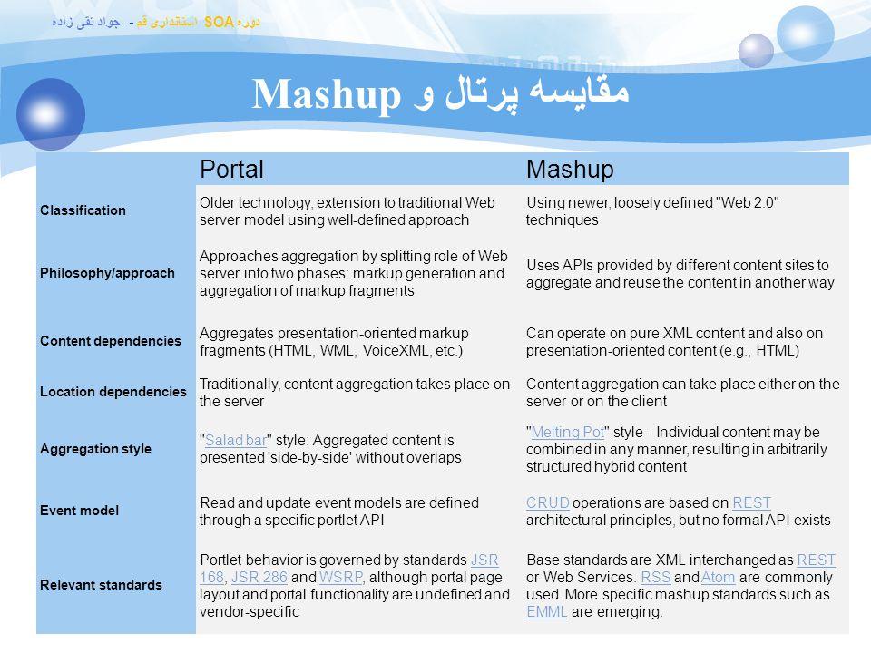 دوره SOA استانداری قم - جواد تقی زاده مقایسه پرتال و Mashup PortalMashup Classification Older technology, extension to traditional Web server model us