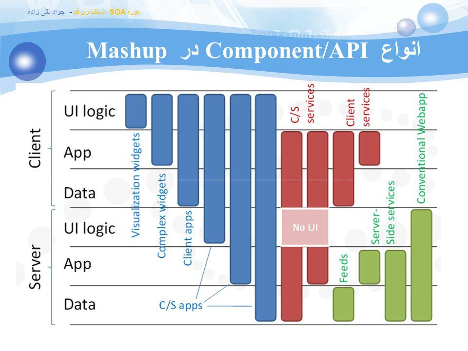 انواع Component/API در Mashup