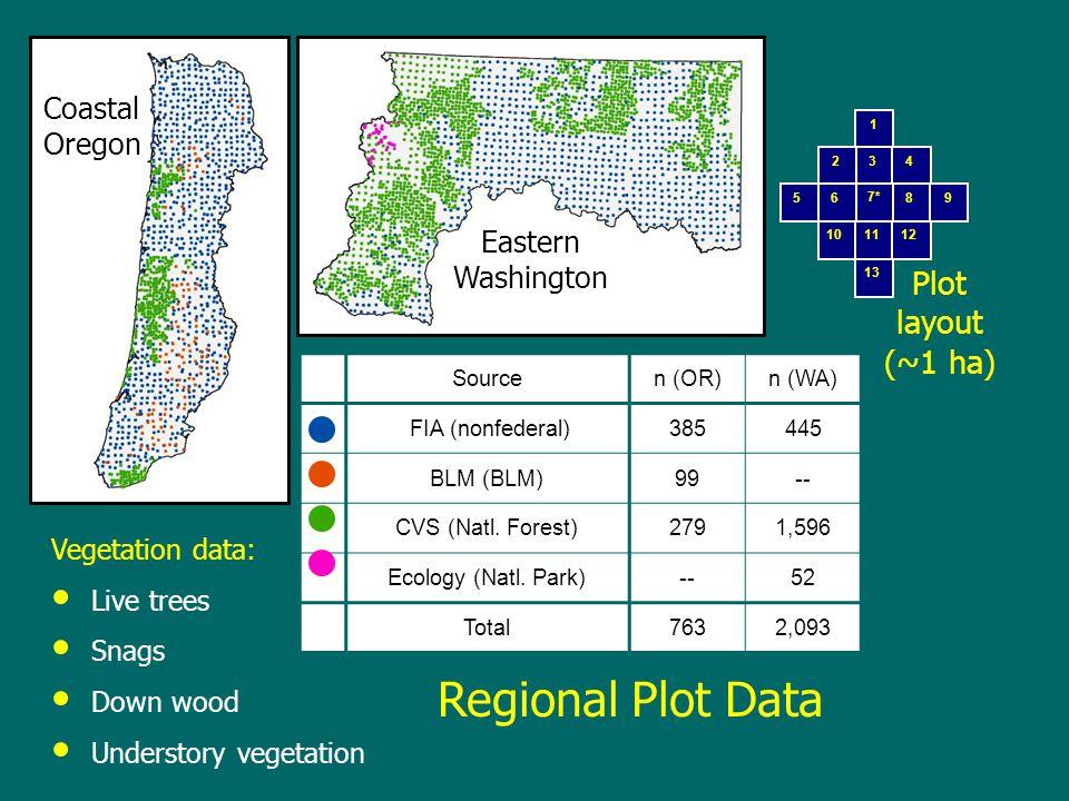 Regional Plot Data Sourcen (OR)n (WA) FIA (nonfederal)385445 BLM (BLM)99-- CVS (Natl.