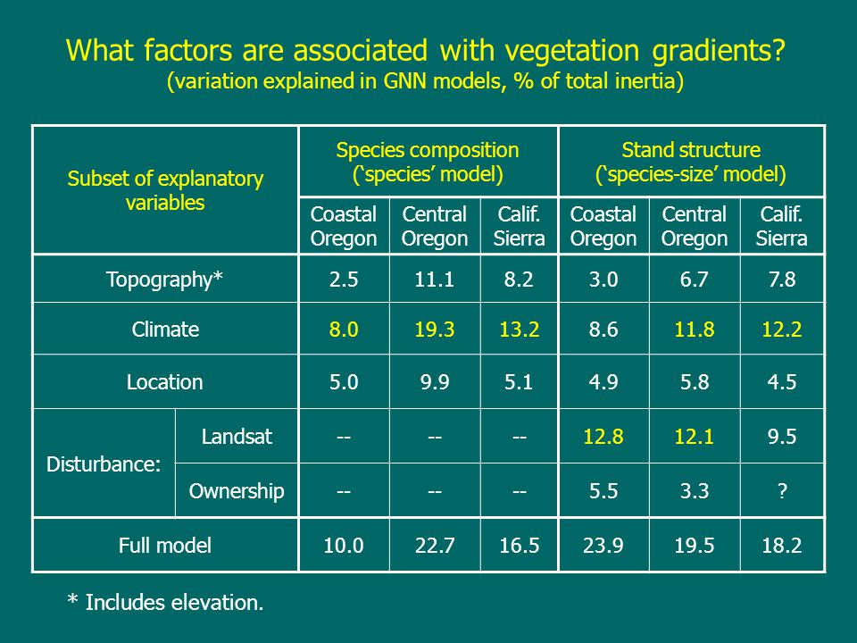 What factors are associated with vegetation gradients.