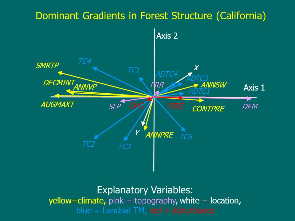 Dominant Gradients in Forest Structure (California) Explanatory Variables: yellow=climate, pink = topography, white = location, blue = Landsat TM, red