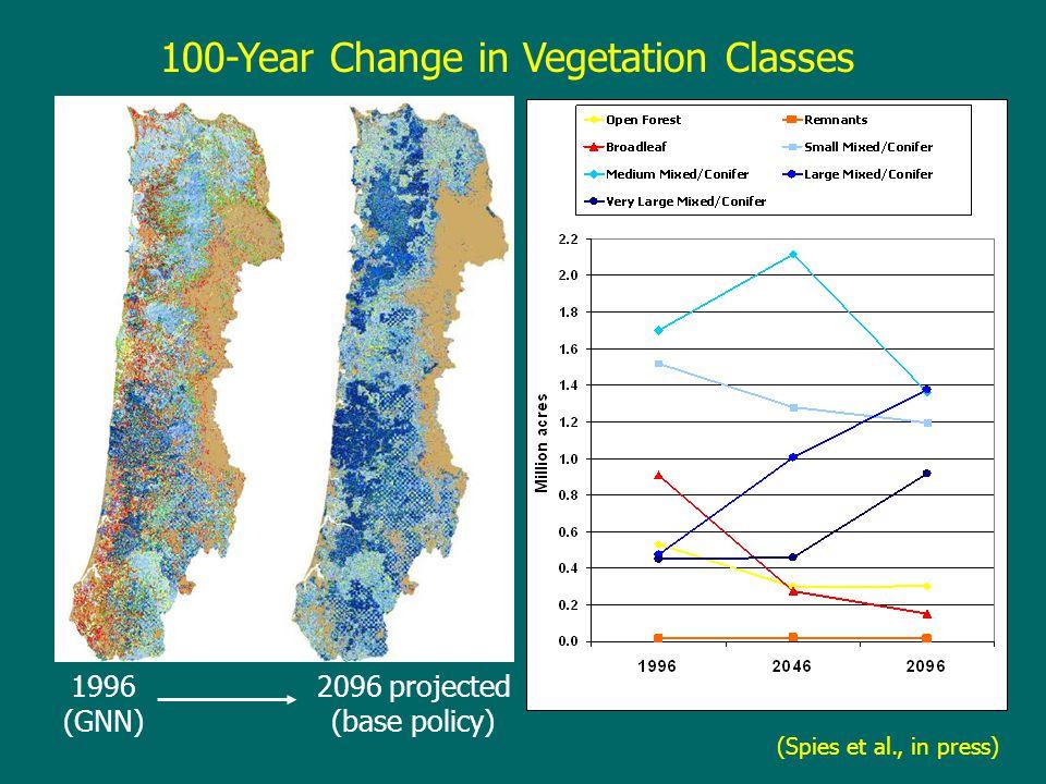 100-Year Change in Vegetation Classes 1996 (GNN) 2096 projected (base policy) 1996 (GNN) 2096 projected (base policy) (Spies et al., in press)