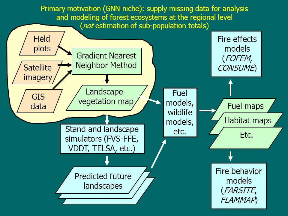 Primary motivation (GNN niche): supply missing data for analysis and modeling of forest ecosystems at the regional level (not estimation of sub-population totals) - Gradient Nearest Neighbor Method Satellite imagery GIS data Landscape vegetation map Fuel models, wildlife models, etc.