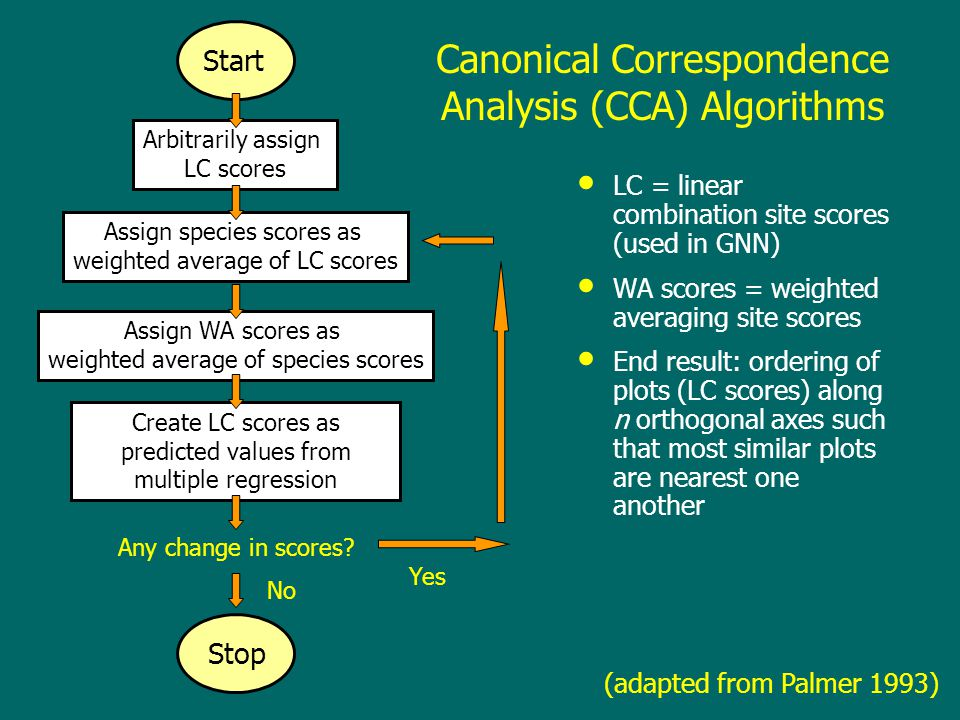 Canonical Correspondence Analysis (CCA) Algorithms LC = linear combination site scores (used in GNN) WA scores = weighted averaging site scores End result: ordering of plots (LC scores) along n orthogonal axes such that most similar plots are nearest one another Assign species scores as weighted average of LC scores Arbitrarily assign LC scores Assign WA scores as weighted average of species scores Create LC scores as predicted values from multiple regression Start Stop Any change in scores.