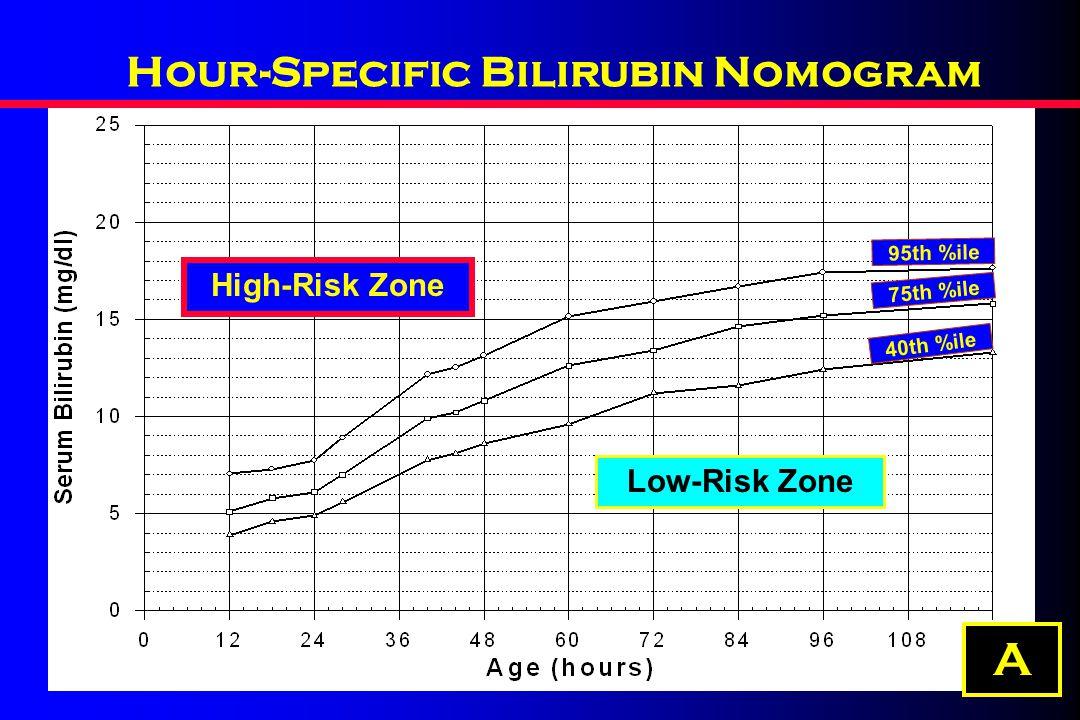 Hour-Specific Bilirubin Nomogram 95th %ile 75th %ile 40th %ile High-Risk Zone Low-Risk Zone A