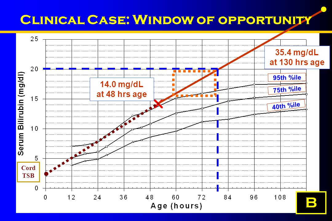 95th %ile 75th %ile 40th %ile  35.4 mg/dL at 130 hrs age 14.0 mg/dL at 48 hrs age   Cord TSB Clinical Case: Window of opportunity B