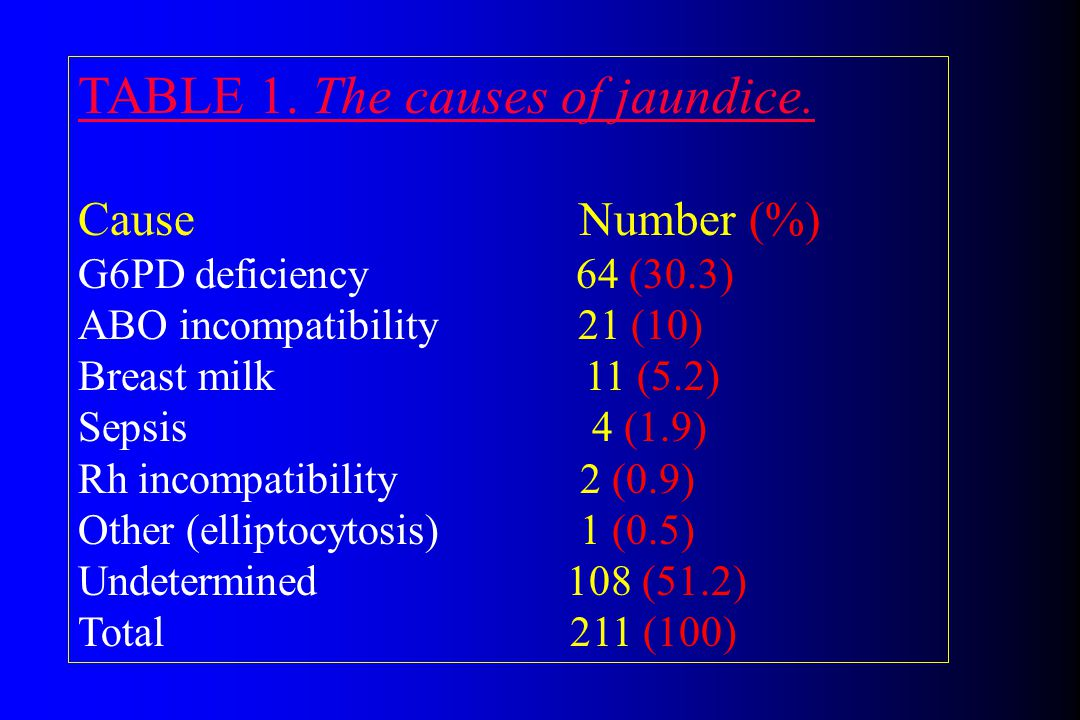RECOMMENDATION 4.1.1 Cause of Jaundice RECOMMENDATION 4.1.1 Infants who have an elevation of direct- reacting or conjugated bilirubin should have a urinalysis and urine culture.