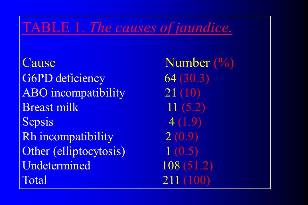 Phase 11 Acute Bilirubin Encephalopathy (ABE) Phase 11 Acute Bilirubin Encephalopathy (ABE) Hypertonia Retrocolis Arching Ophisthonus Fever High pitched cry Regardless of TSB level [rising or falling] TSB = 22.7 mg/dL