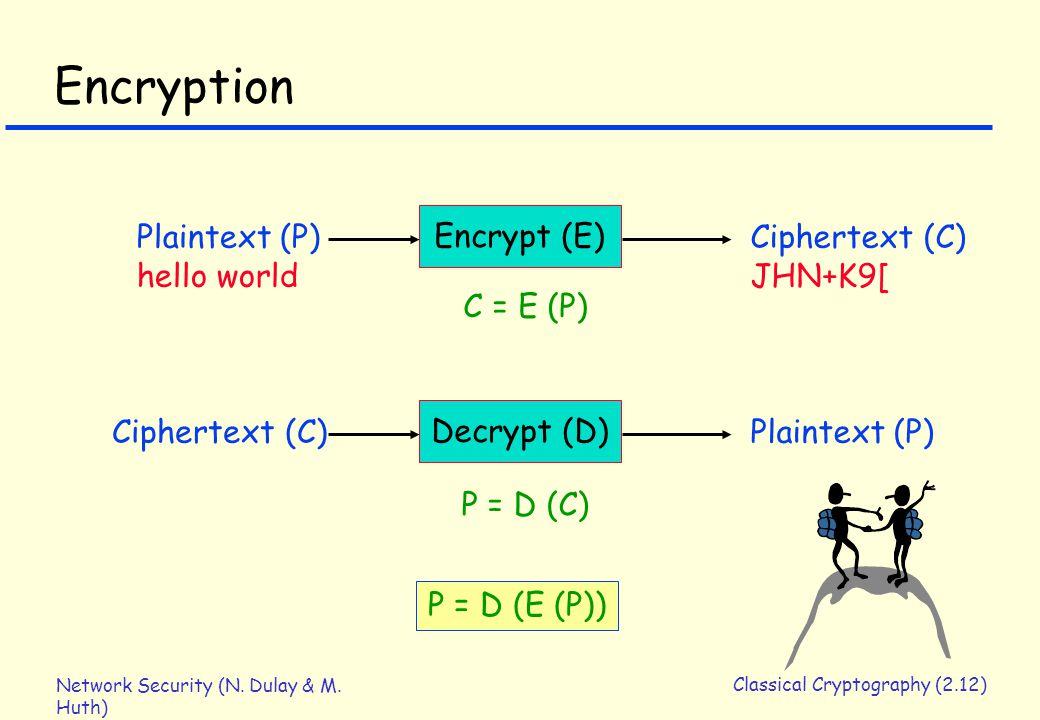 Network Security (N. Dulay & M. Huth) Classical Cryptography (2.12) Encryption Encrypt (E) Plaintext (P) hello world Ciphertext (C) JHN+K9[ C = E (P)