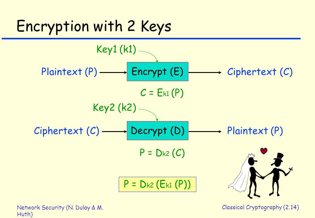 Network Security (N. Dulay & M. Huth) Classical Cryptography (2.14) Encryption with 2 Keys P = D k2 (E k1 (P)) Encrypt (E) Plaintext (P)Ciphertext (C)