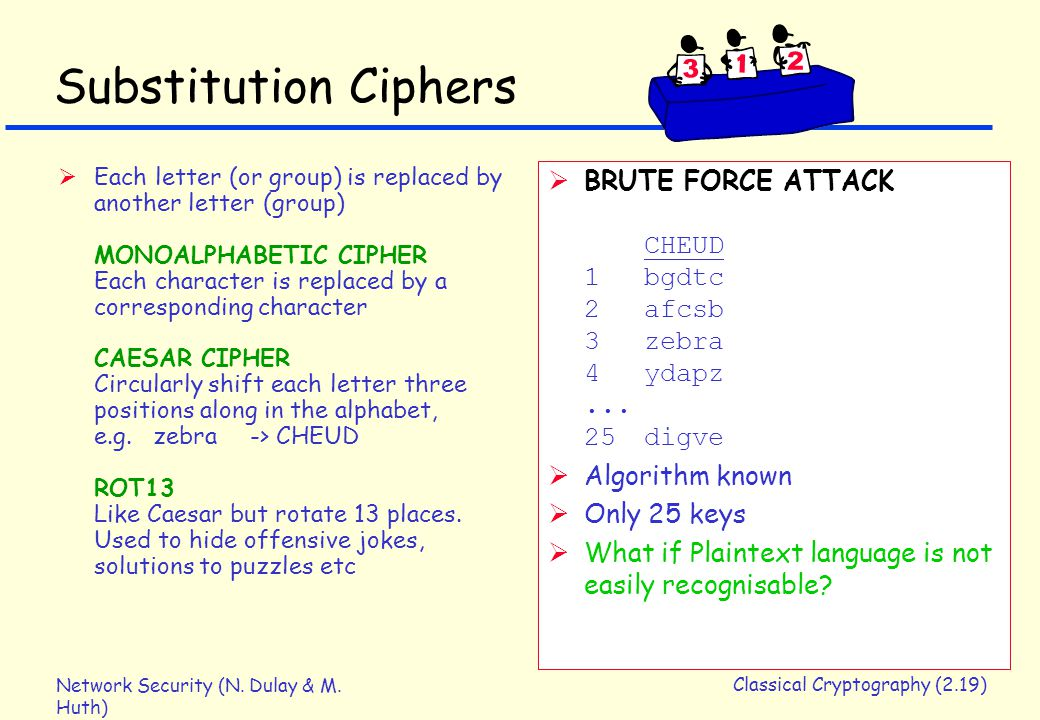 Network Security (N. Dulay & M. Huth) Classical Cryptography (2.19) Substitution Ciphers  Each letter (or group) is replaced by another letter (group