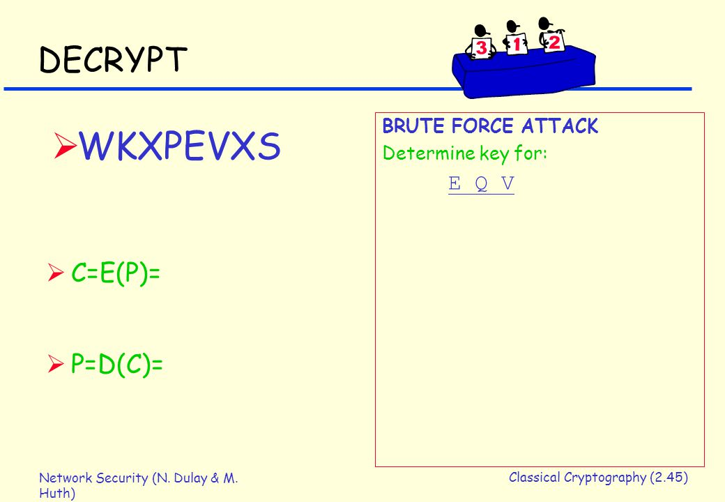 Network Security (N. Dulay & M. Huth) Classical Cryptography (2.45) DECRYPT  C=E(P)=  P=D(C)= BRUTE FORCE ATTACK Determine key for: E Q V  WKXPEVXS