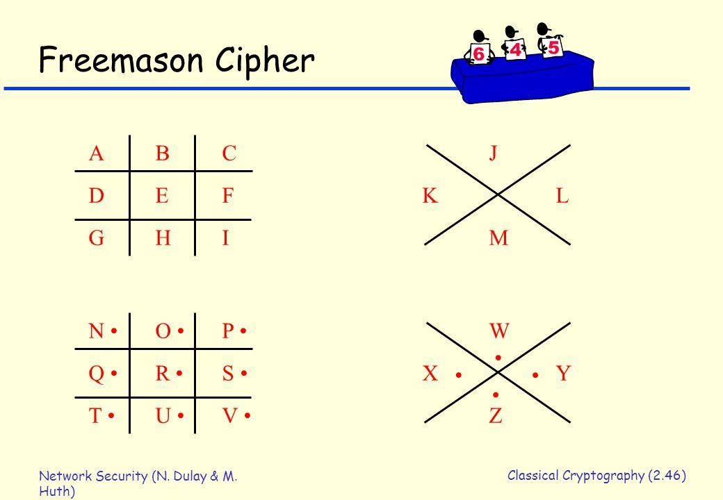 Network Security (N. Dulay & M. Huth) Classical Cryptography (2.46) Freemason Cipher ABCJDEFKLGHIMABCJDEFKLGHIM N O P W Q R S XY T U V Z