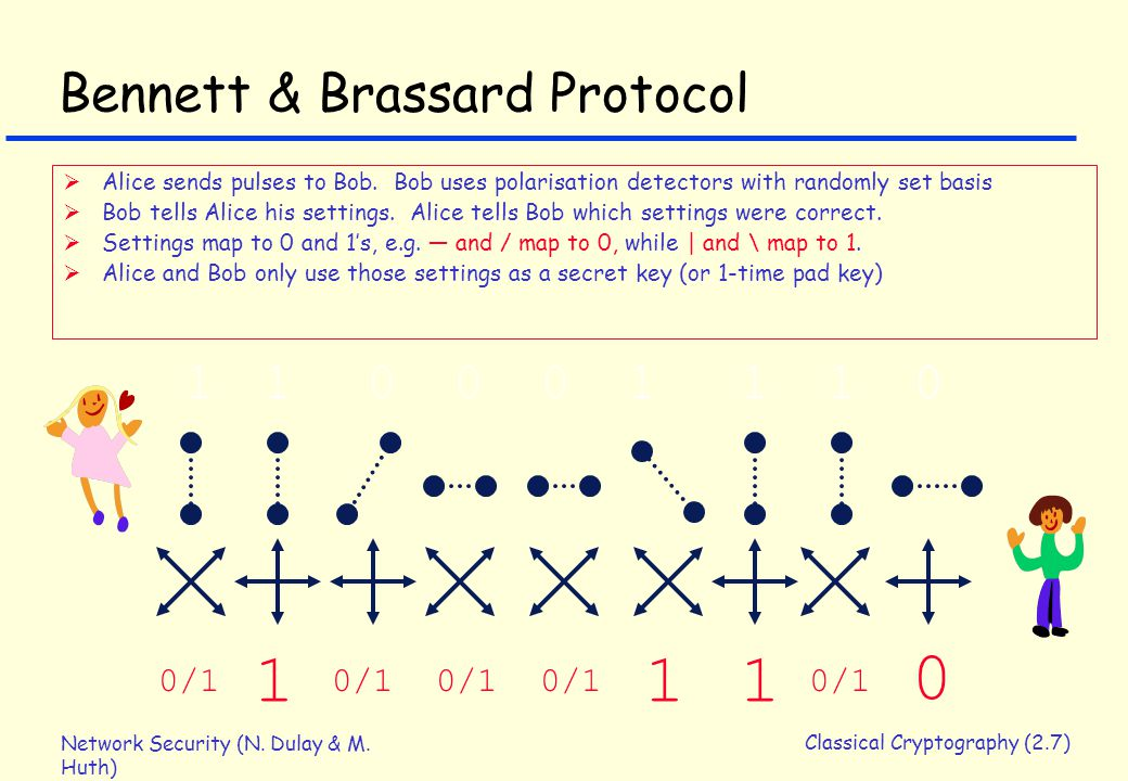 Network Security (N. Dulay & M. Huth) Classical Cryptography (2.7) Bennett & Brassard Protocol  Alice sends pulses to Bob. Bob uses polarisation dete