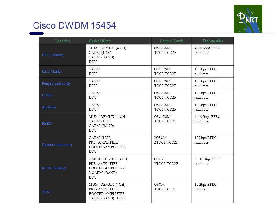 LocationOptical filtersControl CardsTransponder UET ( lahore) MUX / DEMUX (4 CH) OADM (1CH) OADM (BAND) DCU OSC-CSM TCC2/TCC2P 4 10Gbps EFEC multirate UET ( KSK) OADM DCU OSC-CSM TCC2/TCC2P 10Gbps EFEC multirate Punjab university OADM DCU OSC-CSM TCC2/TCC2P 10Gbps EFEC multirate LUMS OADM DCU OSC-CSM TCC2/TCC2P 10Gbps EFEC multirate Austrian OADM DCU OSC-CSM TCC2/TCC2P 10Gbps EFEC multirate PERN MUX / DEMUX (4 CH) OADM (1CH) OADM (BAND) DCU OSC-CSM TCC2/TCC2P 4 10Gbps EFEC multirate German university OADM (1CH) PRE- AMPLIFIER BOOTED-AMPLIFIER DCU 2OSCM 2TCC2/TCC2P 10Gbps EFEC multirate KTH ( Sialkot) 2 MUX / DEMUX (4CH) PRE- AMPLIFIER BOOTED-AMPLIFIER 2 OADM (BAND) DCU OSCM 2TCC2/TCC2P 2 10Gbps EFEC multirate NUST MUX / DEMUX (4CH) PRE- AMPLIFIER BOOTED-AMPLIFIER OADM (BAND), DCU OSCM TCC2/TCC2P 10Gbps EFEC multirate Cisco DWDM 15454