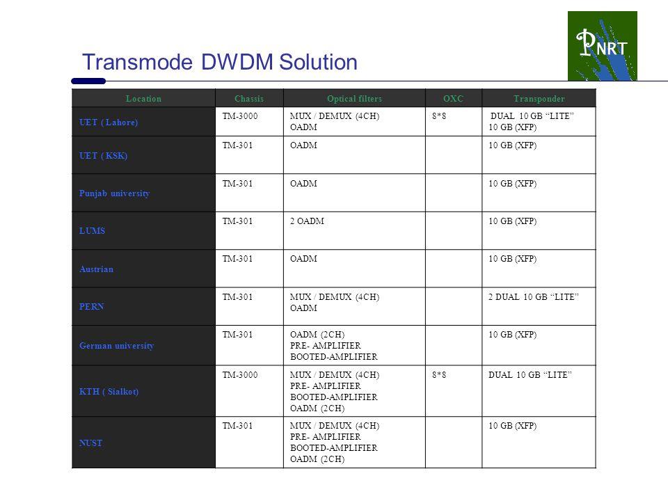 Transmode DWDM Solution LocationChassisOptical filtersOXCTransponder UET ( Lahore) TM-3000MUX / DEMUX (4CH) OADM 8*8 DUAL 10 GB LITE 10 GB (XFP) UET ( KSK) TM-301OADM10 GB (XFP) Punjab university TM-301OADM10 GB (XFP) LUMS TM-3012 OADM10 GB (XFP) Austrian TM-301OADM10 GB (XFP) PERN TM-301MUX / DEMUX (4CH) OADM 2 DUAL 10 GB LITE German university TM-301OADM (2CH) PRE- AMPLIFIER BOOTED-AMPLIFIER 10 GB (XFP) KTH ( Sialkot) TM-3000MUX / DEMUX (4CH) PRE- AMPLIFIER BOOTED-AMPLIFIER OADM (2CH) 8*8DUAL 10 GB LITE NUST TM-301MUX / DEMUX (4CH) PRE- AMPLIFIER BOOTED-AMPLIFIER OADM (2CH) 10 GB (XFP)