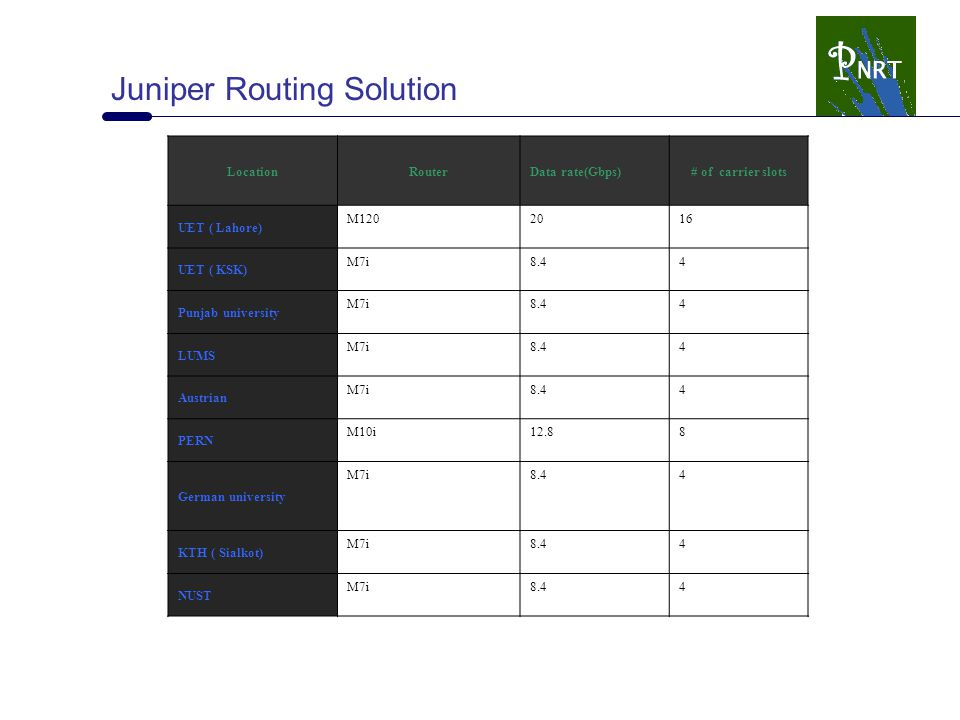 Juniper Routing Solution LocationRouterData rate(Gbps)# of carrier slots UET ( Lahore) M1202016 UET ( KSK) M7i8.44 Punjab university M7i8.44 LUMS M7i8.44 Austrian M7i8.44 PERN M10i12.88 German university M7i8.44 KTH ( Sialkot) M7i8.44 NUST M7i8.44