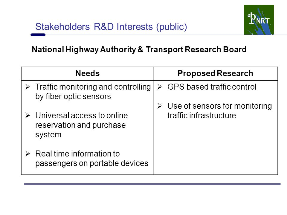 Stakeholders R&D Interests (public) National Highway Authority & Transport Research Board NeedsProposed Research  Traffic monitoring and controlling