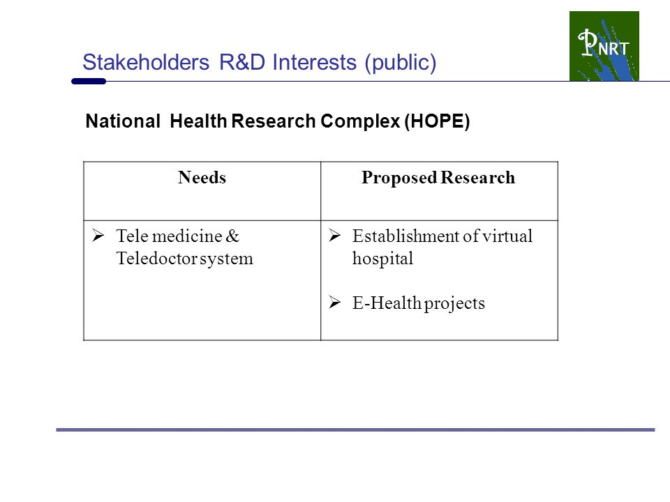 Stakeholders R&D Interests (public) National Health Research Complex (HOPE) NeedsProposed Research  Tele medicine & Teledoctor system  Establishment of virtual hospital  E-Health projects
