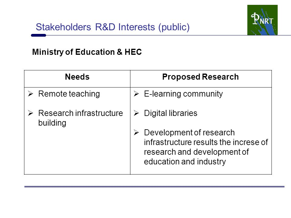 Stakeholders R&D Interests (public) Ministry of Education & HEC NeedsProposed Research  Remote teaching  Research infrastructure building  E-learning community  Digital libraries  Development of research infrastructure results the increse of research and development of education and industry