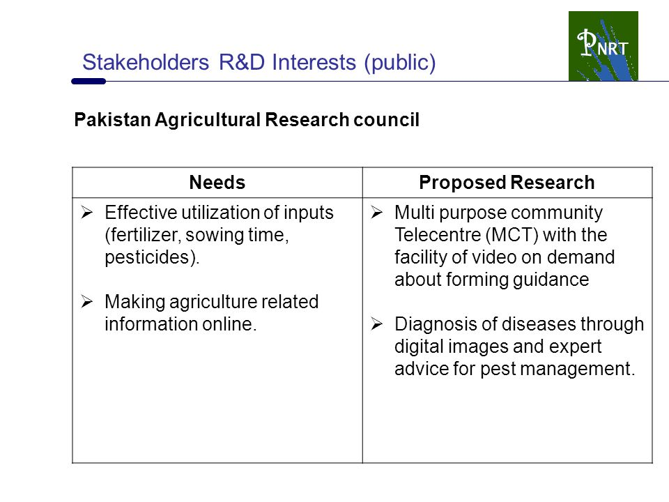 Stakeholders R&D Interests (public) Pakistan Agricultural Research council NeedsProposed Research  Effective utilization of inputs (fertilizer, sowin