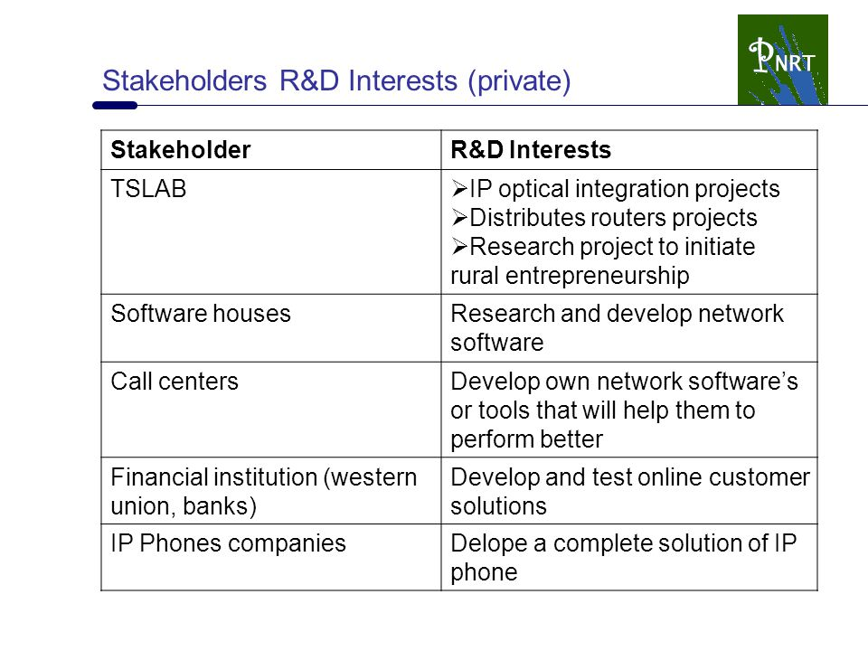 Stakeholders R&D Interests (private) StakeholderR&D Interests TSLAB  IP optical integration projects  Distributes routers projects  Research projec