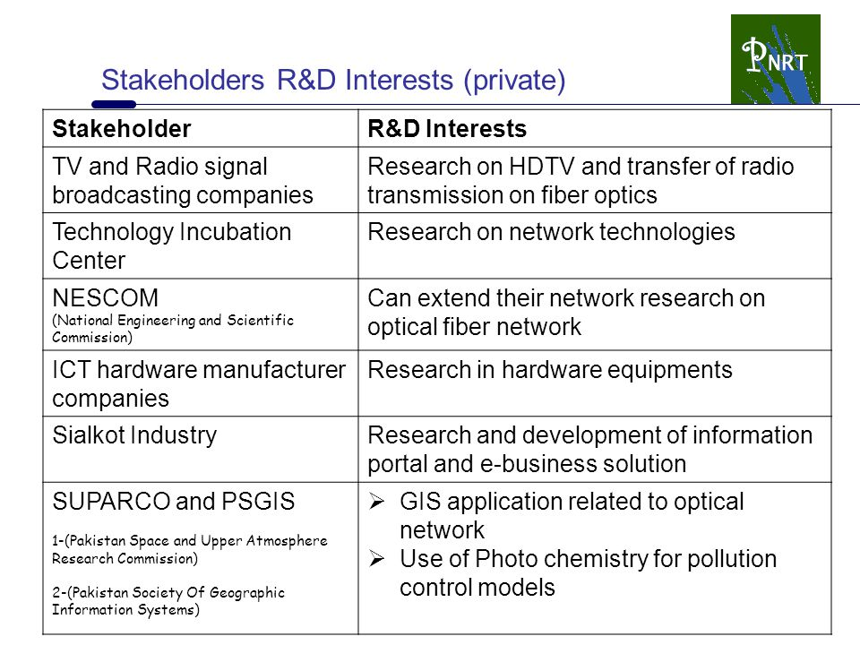Stakeholders R&D Interests (private) StakeholderR&D Interests TV and Radio signal broadcasting companies Research on HDTV and transfer of radio transm