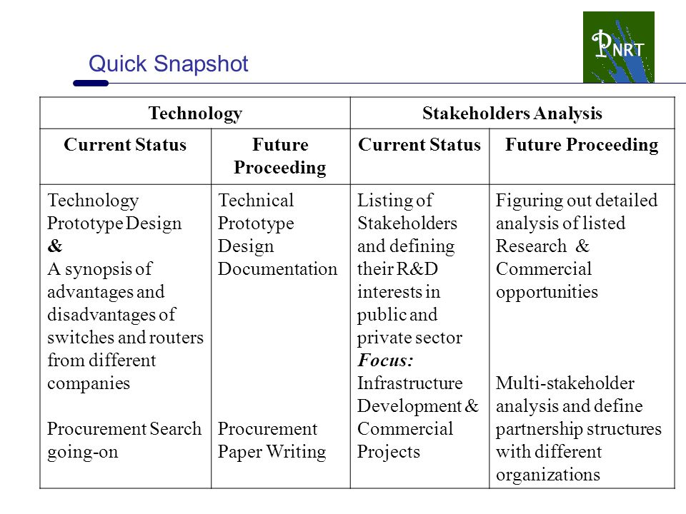 Quick Snapshot TechnologyStakeholders Analysis Current StatusFuture Proceeding Current StatusFuture Proceeding Technology Prototype Design & A synopsis of advantages and disadvantages of switches and routers from different companies Procurement Search going-on Technical Prototype Design Documentation Procurement Paper Writing Listing of Stakeholders and defining their R&D interests in public and private sector Focus: Infrastructure Development & Commercial Projects Figuring out detailed analysis of listed Research & Commercial opportunities Multi-stakeholder analysis and define partnership structures with different organizations