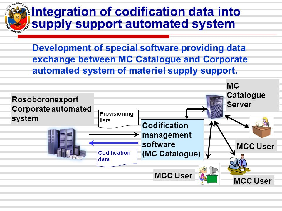 Development of special software providing data exchange between MC Catalogue and Corporate automated system of materiel supply support. Integration of