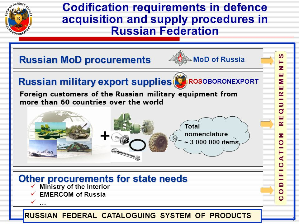 2 Codification requirements in defence acquisition and supply procedures in Russian Federation Foreign customers of the Russian military equipment fro