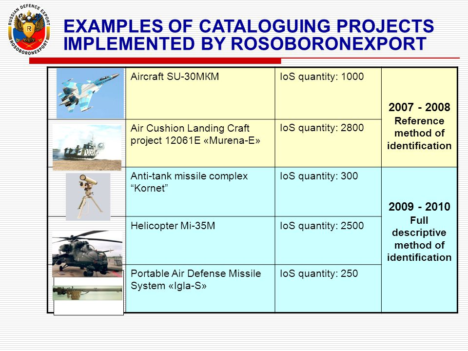 Aircraft SU-30МКМIoS quantity: 1000 2007 - 2008 Reference method of identification Air Cushion Landing Craft project 12061E «Murena-E» IoS quantity: 2