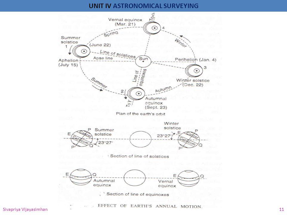 UNIT IV ASTRONOMICAL SURVEYING Sivapriya Vijayasimhan 11